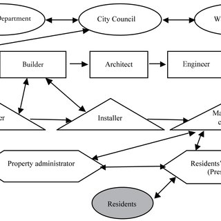 (PDF) Rethinking water management: From centralised to