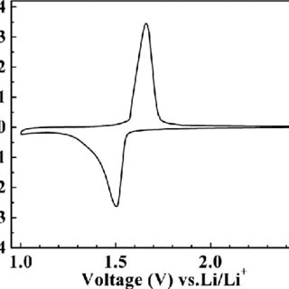 The cubic lattice parameter and unit cell volume for the