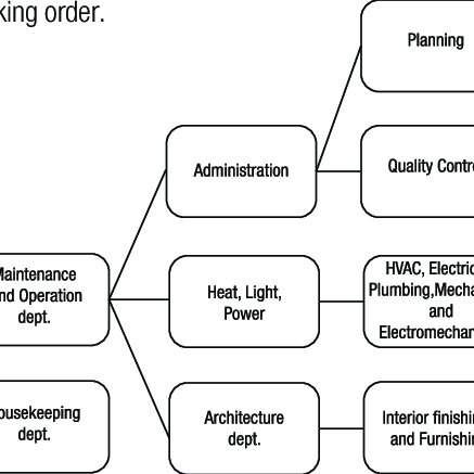 The structure of the Maintenance management departments in