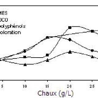 Diagramme de répartition des espèces hydrolysées de l
