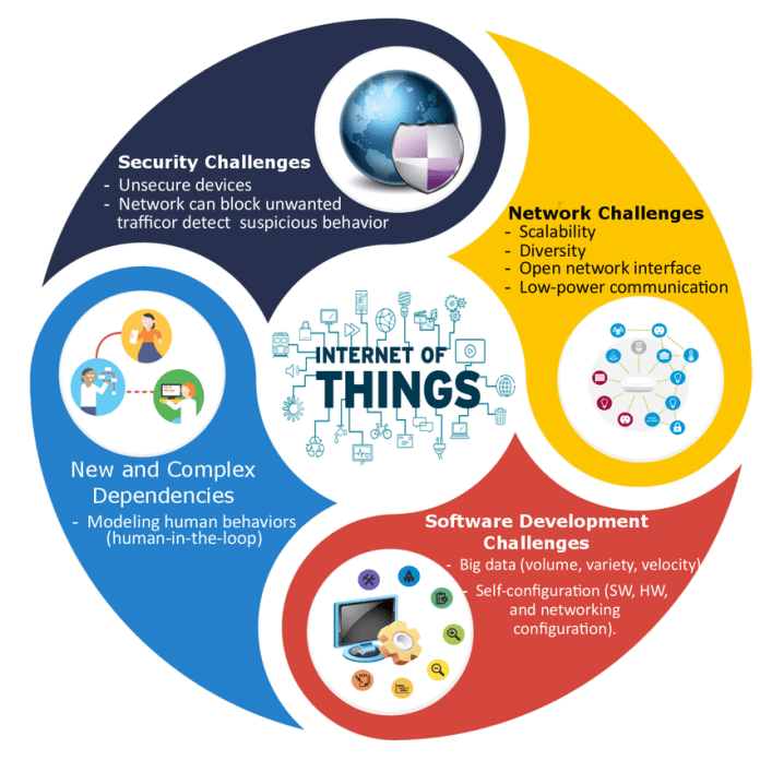 Image result for iot challenges