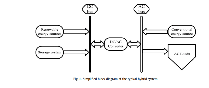 Simplified block diagram of the typical hybrid system