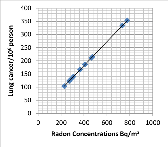Correlation between radon concentration and lung cancer