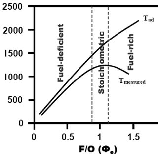 Flow chart for synthesis of ZnO nanopowders by microwave