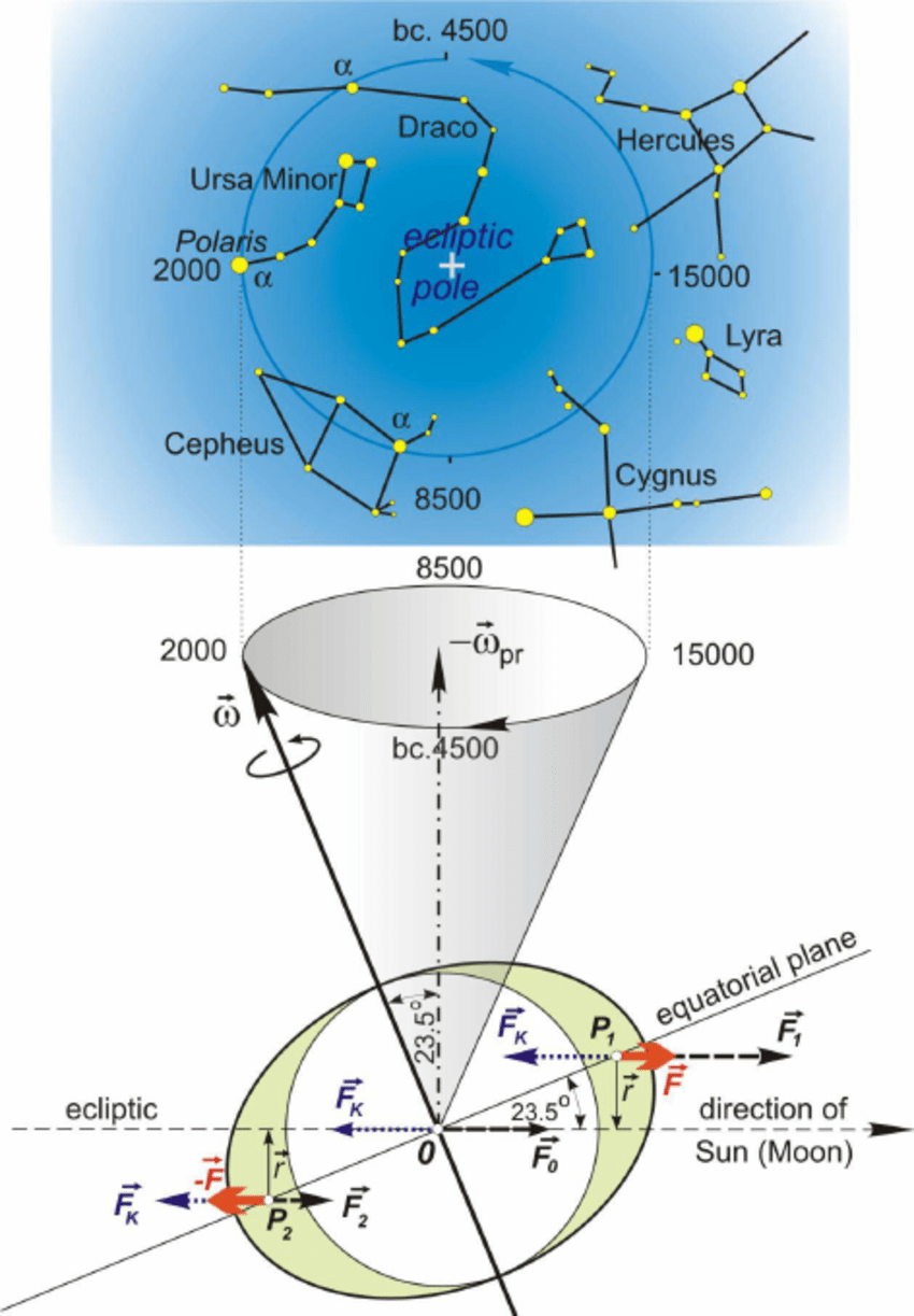 medium resolution of precesional motion of the earth s rotation axis lunisolar precession