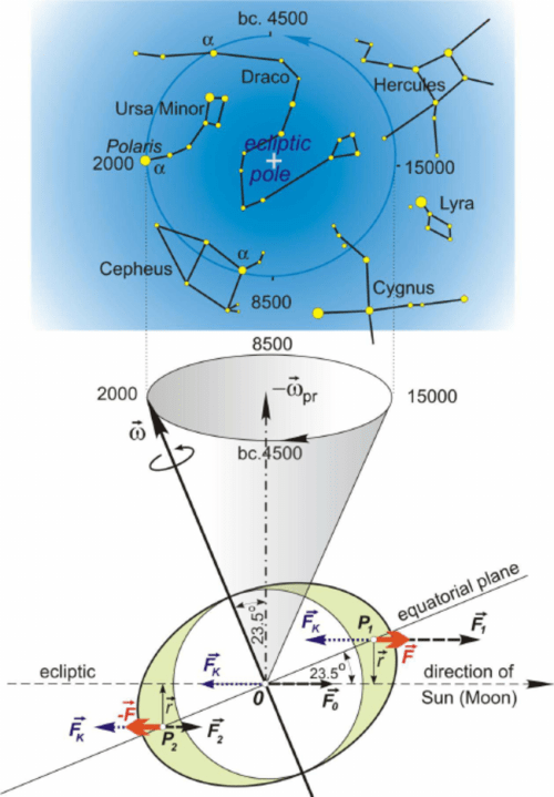 small resolution of precesional motion of the earth s rotation axis lunisolar precession