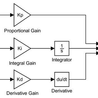 Transfer function block diagram of the AVR system