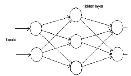 A Simple MLP Network C. Transfer Function Transfer