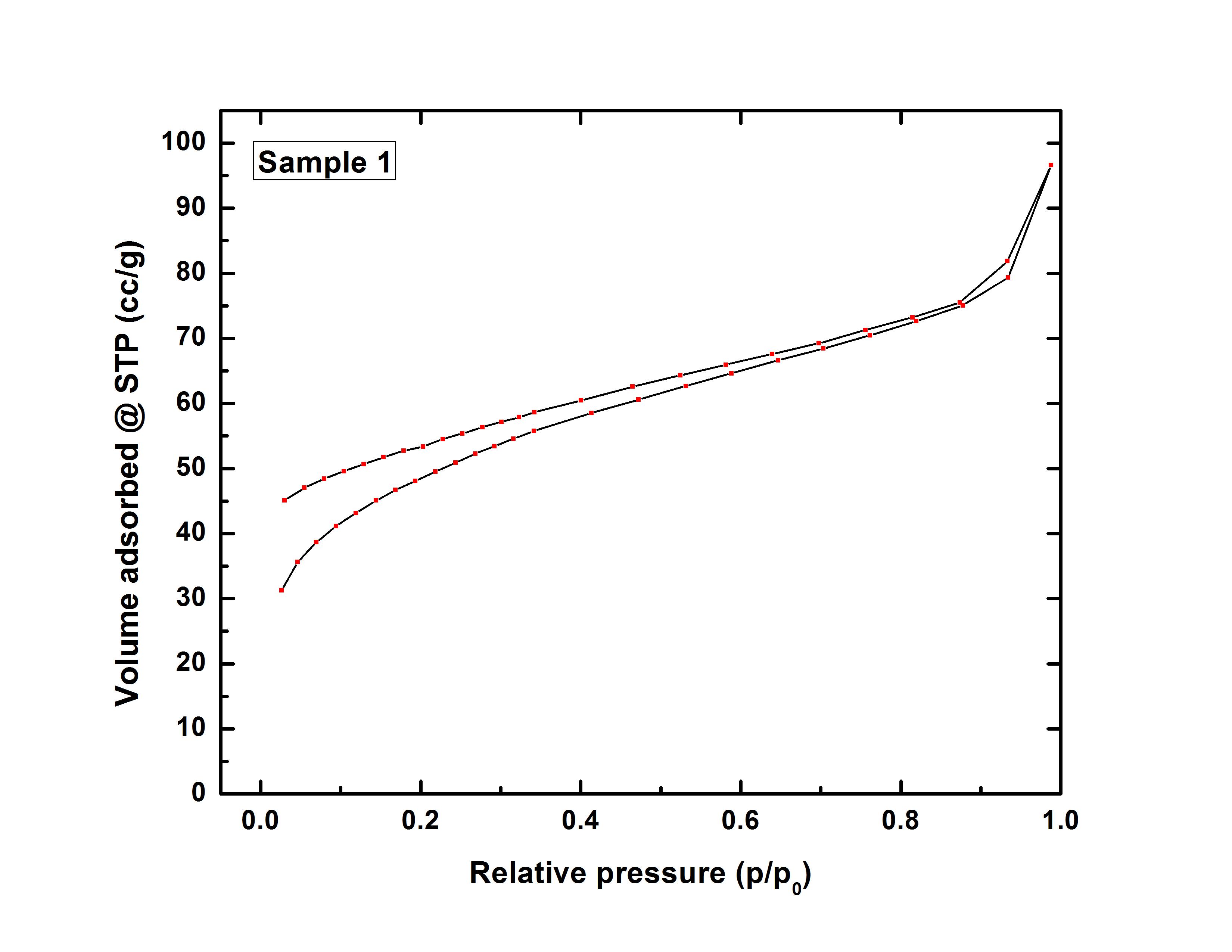 ASAP Adsorption Equilibrium of Carbon Dioxide Methane Nitrogen