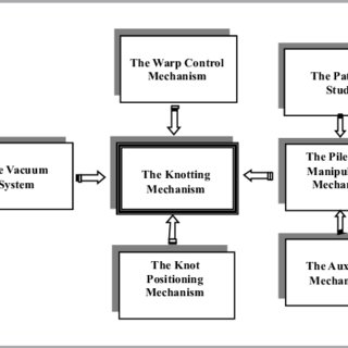 (PDF) Positioning Mechanism in a Knotting System: A Case Study