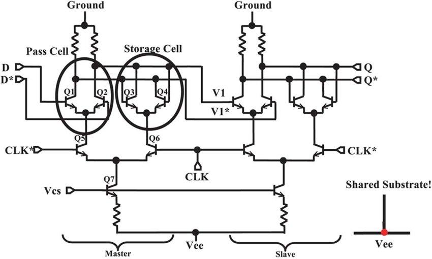 Schematic of standard CML master-slave D-flip flop