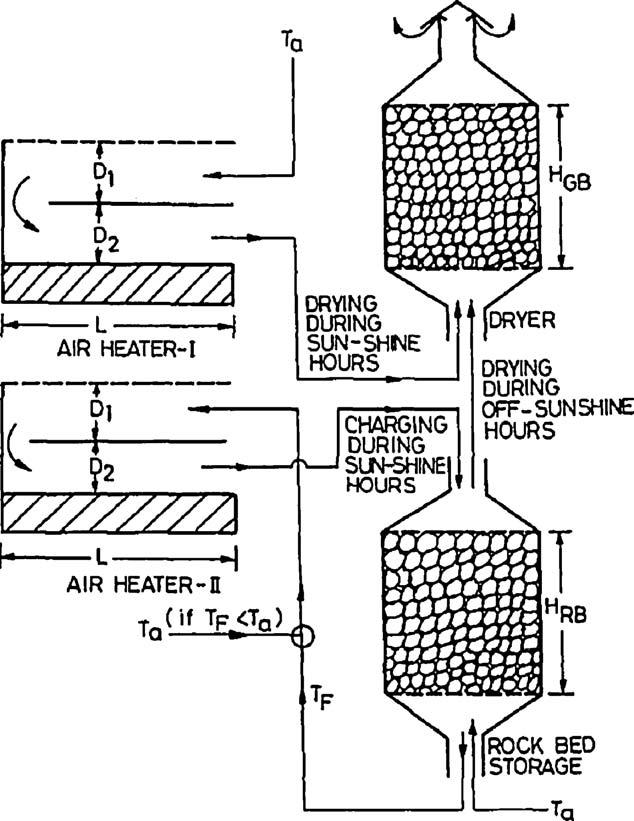 Solar dryer showing drying chamber (CEJK), chimney (FGHI