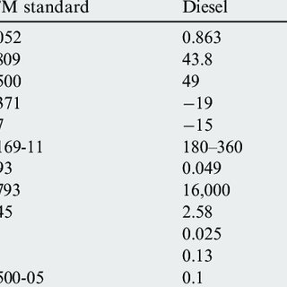 Variation in combustion duration for diesel and the