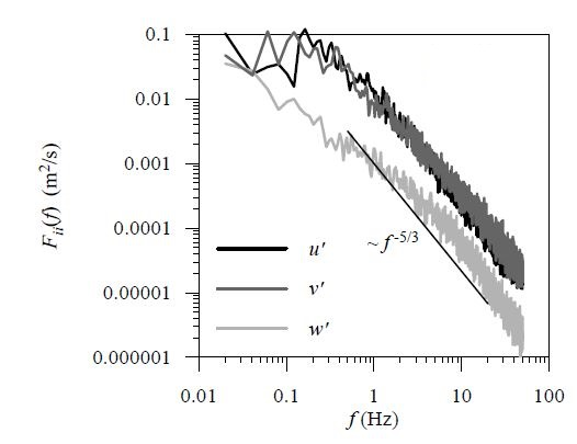 How to plot Velocity Power Spectra v/s Frequency for