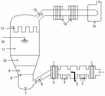 Fluid bed granulator 1. Inlet air filter 2. Condenser 3