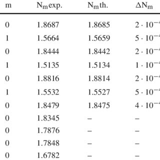 Optical attenuation of the fundamental TE mode in TiO 2