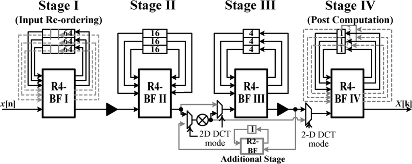 Block diagram of the R4 SDF-based 256-point FFT/IFFT and 8