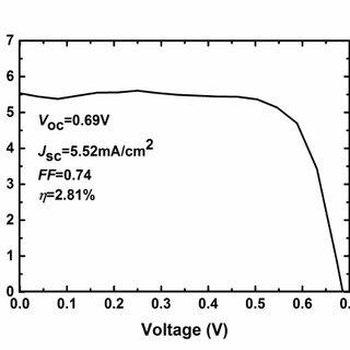 Left: Schematic diagram of a nanowire solar cell. Right