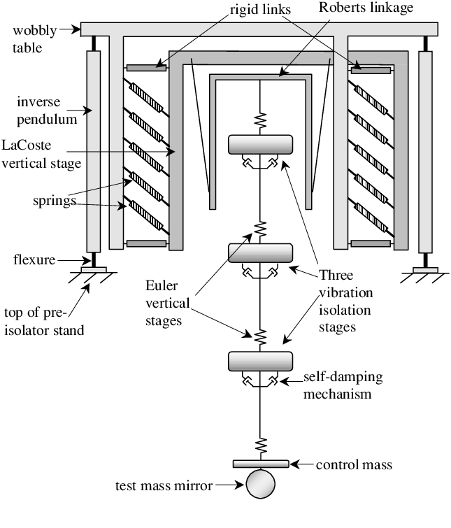 A schematic diagram of the vibration isolation stack for