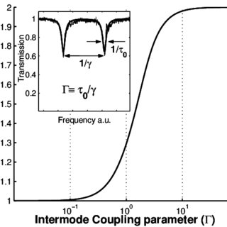 Cavity ring-down measurement of a micro-toroid cavity mode