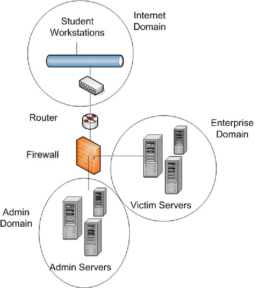 Wireless Network Architecture Diagram Wire Diagram Cdx