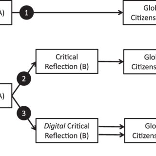 (PDF) Digital media as a reflective tool: creating