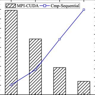 (PDF) Efficient Parallelization of a Two-List Algorithm