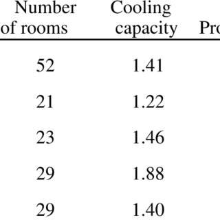 Per occupied room electricity consumption of the hotel