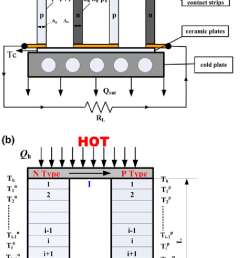 schematic diagram of the concentration solar thermoelectric generator and a numerical model of a single thermoelectric [ 717 x 1399 Pixel ]
