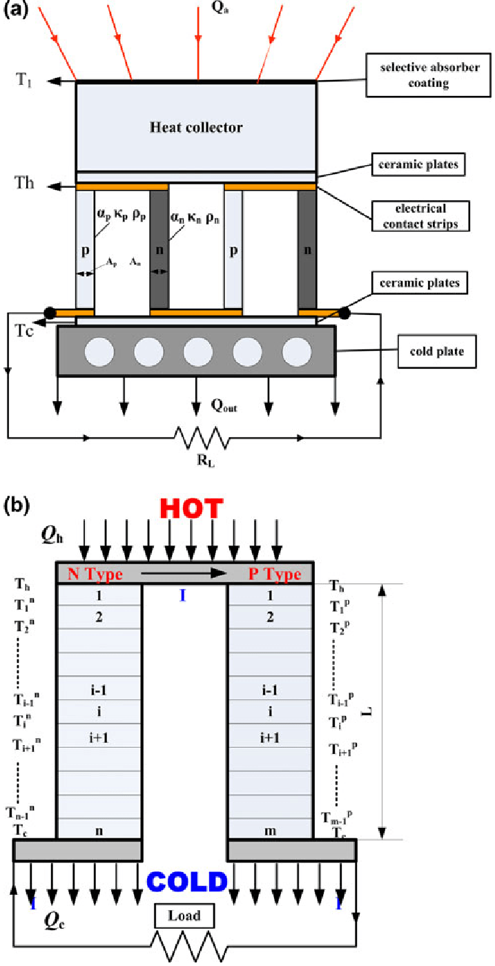 hight resolution of schematic diagram of the concentration solar thermoelectric generator and a numerical model of a single thermoelectric