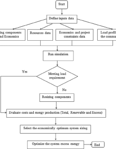 Flowchart of economic analysis hybrid power system also download rh researchgate