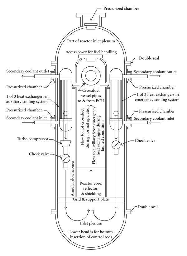 Reactor vessel layout for natural convection or autonomous