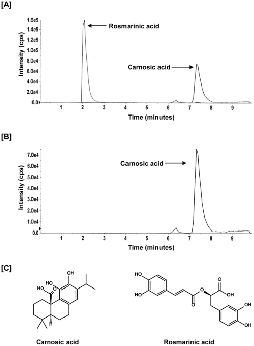 small resolution of standardization of rosemary extract a representative chromatogram diagram of rosemary