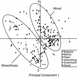 Molar ratios of hydrogen and oxygen to carbon in biomass w