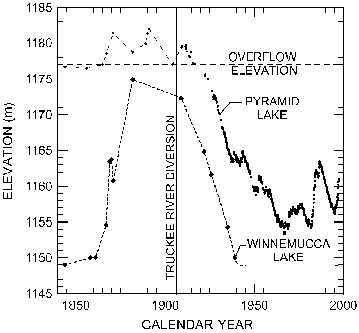 Elevation of Pyramid and Winnemucca lakes since 1844