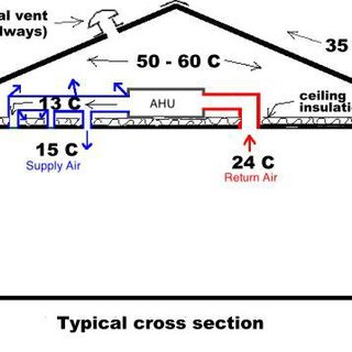 Difference between the ground temperature and the outdoor