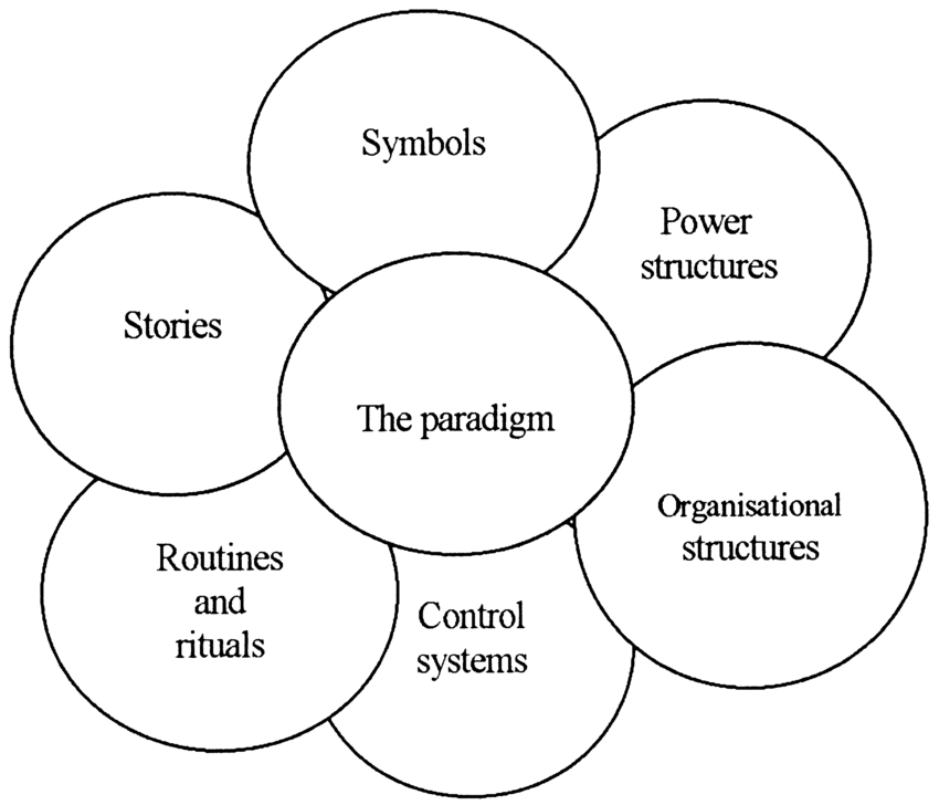 The cultural web of an organisation (source: Johnson and