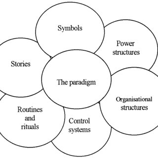 (PDF) An examination of organisational culture — the