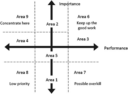 Modified importance–performance analysis grid (adapted
