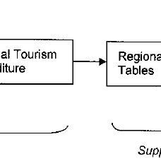 (PDF) Constructing a Regional Tourism Satellite Account