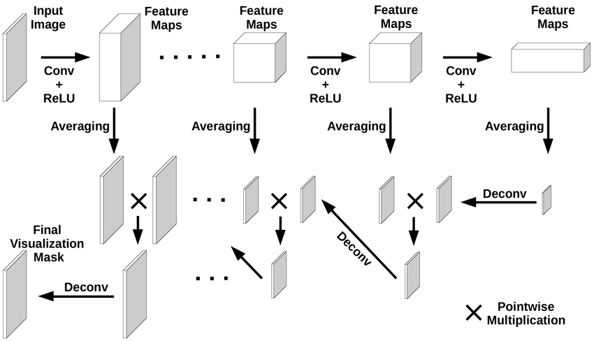 Block diagram of the VisualBackProp method. The feature