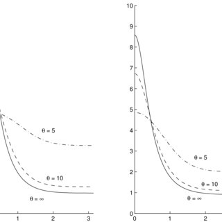 Frequency decompositions of [trace G(ζ) ′ G(ζ)] as