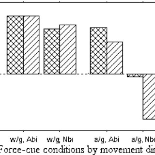 Summary of the percent change in muscle activation levels