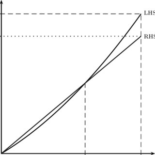 Equilibria by Region: (i) first best can be achieved; (ii