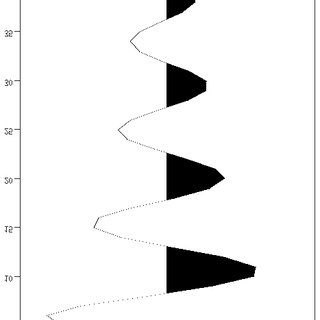 The autocorrelation of the Wiener-Levinson double inverse