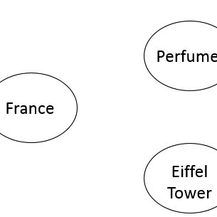 (PDF) A Memory Theory Perspective of Country Image Formation