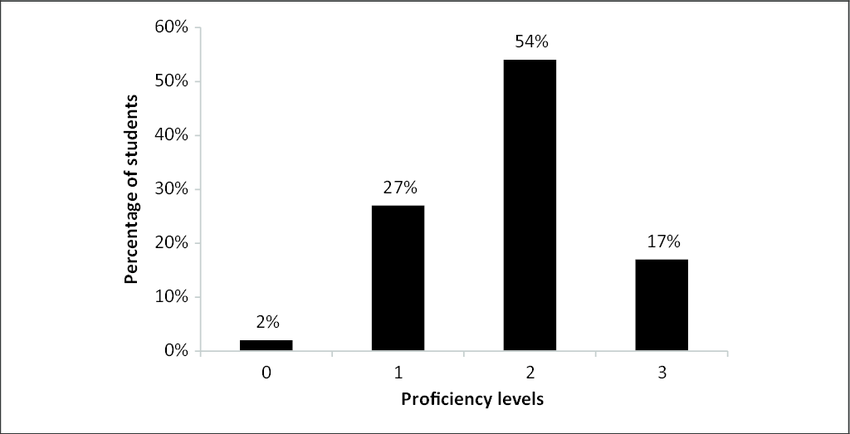 Distribution of fourth graders across proficiency levels