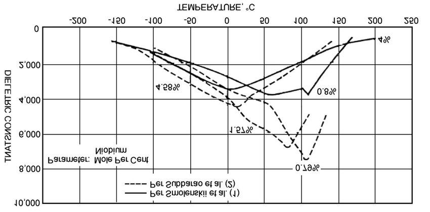 Dielectric constant vs temperature for Nb-modified BaTiO 3