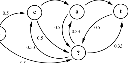 State transition diagram for an example SA-POMDP. Not