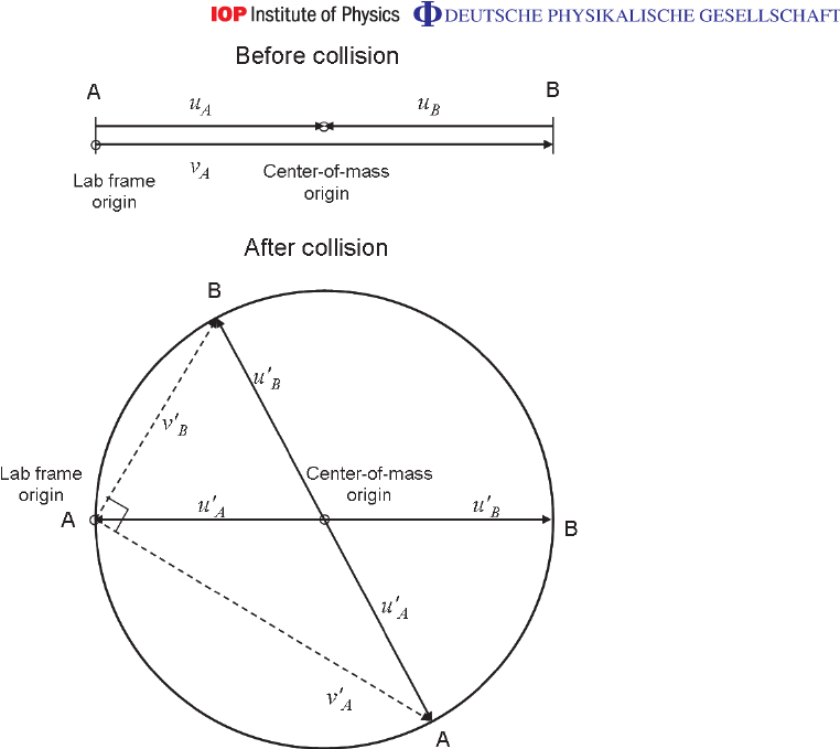 Vector diagrams of the pre- and post-collision velocities